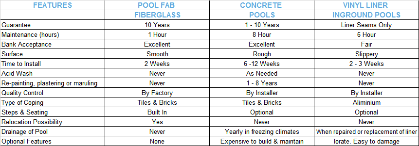 Fiberglass vs concrete vs vinyl liner bluetec - Concrete swimming pools vs fiberglass ...